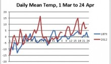 A comparison of the daily mean temperature for Charlottetown, PEI, 1879-2012