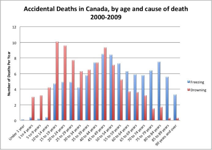Accidental deaths by drowning and freezing in Canada, by age (the reason you've probably never heard of someone freezing to death.) Source: Canadian Vital Statistics, Death Database